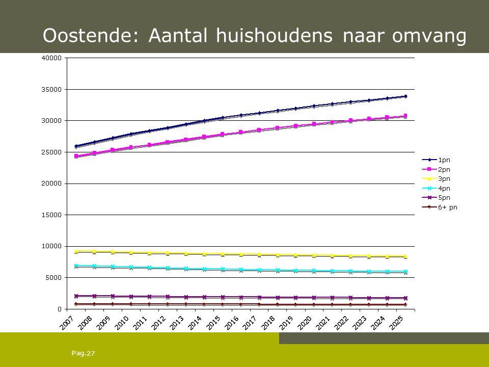 Pag. Oostende: Aantal huishoudens naar omvang 27