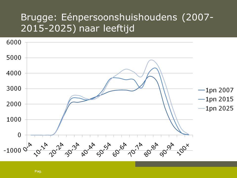 Pag. Brugge: Eénpersoonshuishoudens (2007- 2015-2025) naar leeftijd