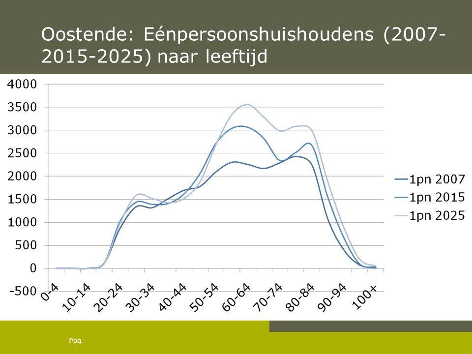 Pag. Oostende: Eénpersoonshuishoudens (2007- 2015-2025) naar leeftijd