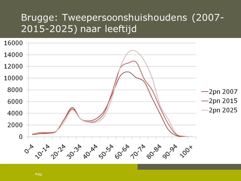 Pag. Brugge: Tweepersoonshuishoudens (2007- 2015-2025) naar leeftijd