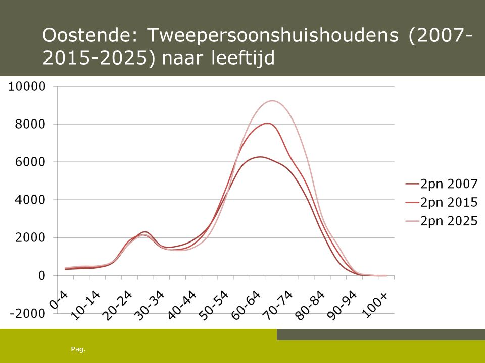 Pag. Oostende: Tweepersoonshuishoudens (2007- 2015-2025) naar leeftijd