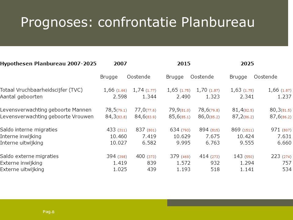 Pag. Prognoses: confrontatie Planbureau 8 Hypothesen Planbureau 2007-2025200720152025 BruggeOostendeBruggeOostendeBruggeOostende Totaal Vruchbaarheids