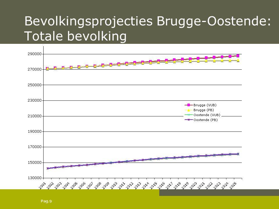 Pag. Bevolkingsprojecties Brugge-Oostende: Totale bevolking 9