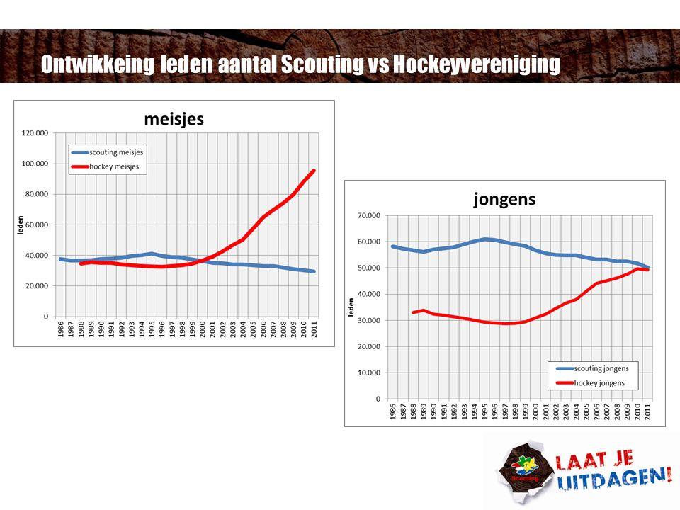 Ontwikkeing leden aantal Scouting vs Hockeyvereniging