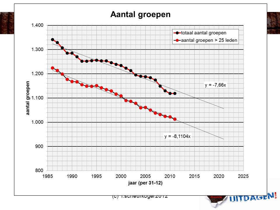 Aantallen groepen periode 1986 - 2011