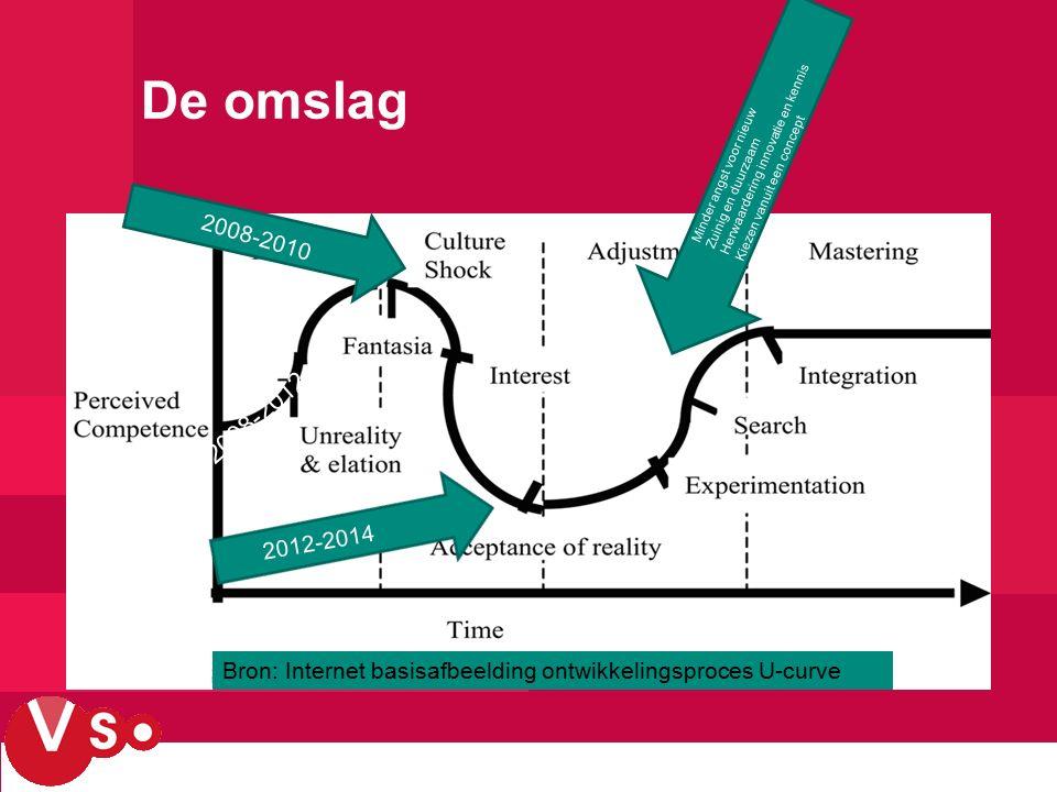 De omslag 2008-2012 2008-2010 2012-2014 Minder angst voor nieuw Zuinig en duurzaam Herwaardering innovatie en kennis Kiezen vanuit een concept Bron: Internet basisafbeelding ontwikkelingsproces U-curve