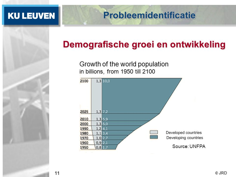 © JRD 11 Demografische groei en ontwikkeling ProbleemidentificatieProbleemidentificatie Growth of the world population in billions, from 1950 till 2100 Source: UNFPA