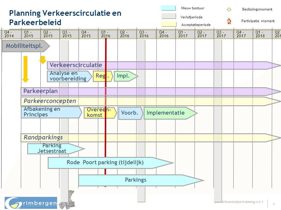 Dienst Ruimtelijke Ordening vs 0.1 7 Planning Verkeerscirculatie en Parkeerbeleid Beslissingsmoment Participatie moment Q1 - 2013 Q2 - 2013 Q3 - 2013 Q4 - 2013 Q1 - 2014 Q2 - 2014 Q3 - 2014 Nieuw bestuur Verlofperiode Acceptatieperiode Q3 - 2012 Q4 - 2012 Q4 - 2014 Q1 – 2015 Q2 – 2015 Q3 - 2015 Q4 - 2015 Q1 – 2016 Q2 – 2016 Q3 - 2016 Q4 - 2016 Q1 – 2017 Q2 – 2017 Q3 - 2017 Q4 - 2017 Q1 – 2018 Q2 – 2018 Mobiliteitspl.