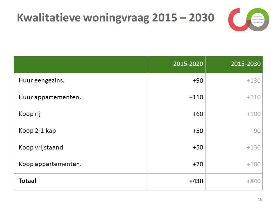 Kwalitatieve woningvraag 2015 – 2030 10 2015-20202015-2030 Huur eengezins.