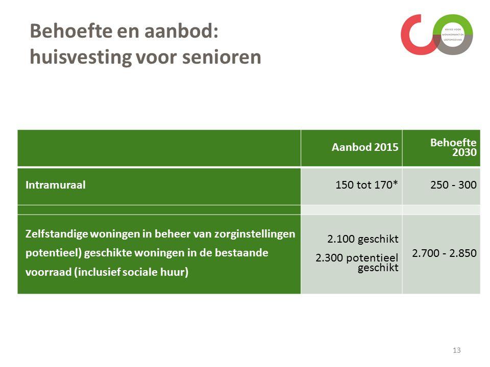 Behoefte en aanbod: huisvesting voor senioren 13 Aanbod 2015 Behoefte 2030 Intramuraal150 tot 170*250 - 300 Zelfstandige woningen in beheer van zorgin