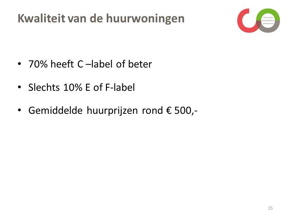 Kwaliteit van de huurwoningen 70% heeft C –label of beter Slechts 10% E of F-label Gemiddelde huurprijzen rond € 500,- 15