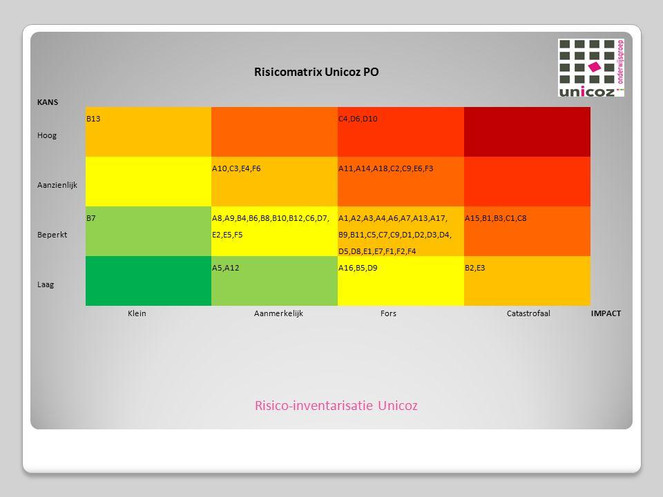 Risico-inventarisatie Unicoz Risicomatrix Unicoz PO KANS B13 C4,D6,D10 Hoog A10,C3,E4,F6 A11,A14,A18,C2,C9,E6,F3 Aanzienlijk B7 A8,A9,B4,B6,B8,B10,B12,C6,D7,A1,A2,A3,A4,A6,A7,A13,A17,A15,B1,B3,C1,C8 Beperkt E2,E5,F5 B9,B11,C5,C7,C9,D1,D2,D3,D4, D5,D8,E1,E7,F1,F2,F4 A5,A12 A16,B5,D9 B2,E3 Laag KleinAanmerkelijkForsCatastrofaalIMPACT