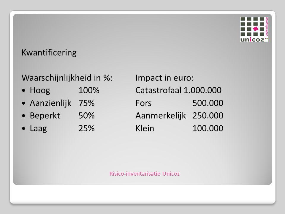 Kwantificering Waarschijnlijkheid in %:Impact in euro: Hoog100%Catastrofaal 1.000.000 Aanzienlijk75%Fors500.000 Beperkt50%Aanmerkelijk250.000 Laag25%Klein100.000 Risico-inventarisatie Unicoz