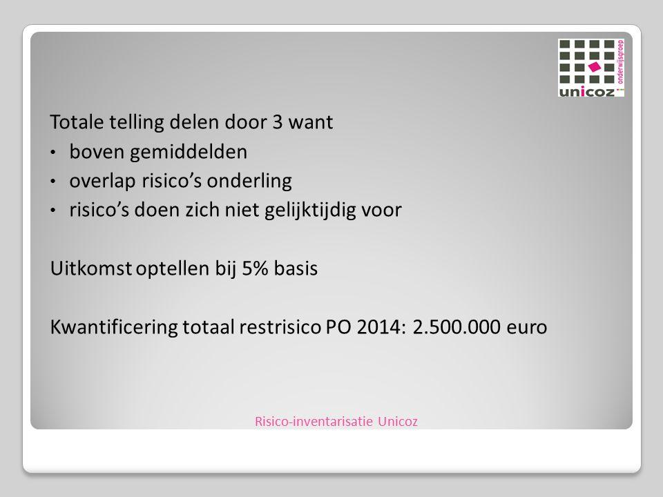 Totale telling delen door 3 want boven gemiddelden overlap risico's onderling risico's doen zich niet gelijktijdig voor Uitkomst optellen bij 5% basis Kwantificering totaal restrisico PO 2014: 2.500.000 euro Risico-inventarisatie Unicoz