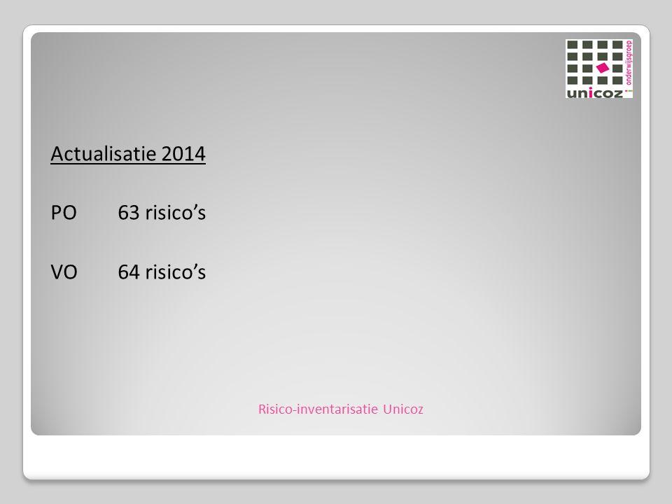 Actualisatie 2014 PO63 risico's VO64 risico's Risico-inventarisatie Unicoz