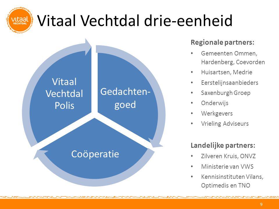 Vitaal Vechtdal drie-eenheid 9 Regionale partners: Gemeenten Ommen, Hardenberg, Coevorden Huisartsen, Medrie Eerstelijnsaanbieders Saxenburgh Groep On