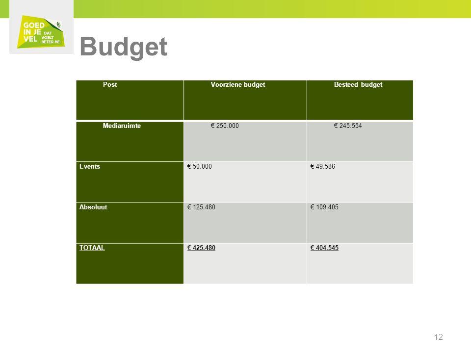 PostVoorziene budgetBesteed budget Mediaruimte€ 250.000€ 245.554 Events€ 50.000€ 49.586 Absoluut€ 125.480€ 109.405 TOTAAL€ 425.480€ 404.545 12