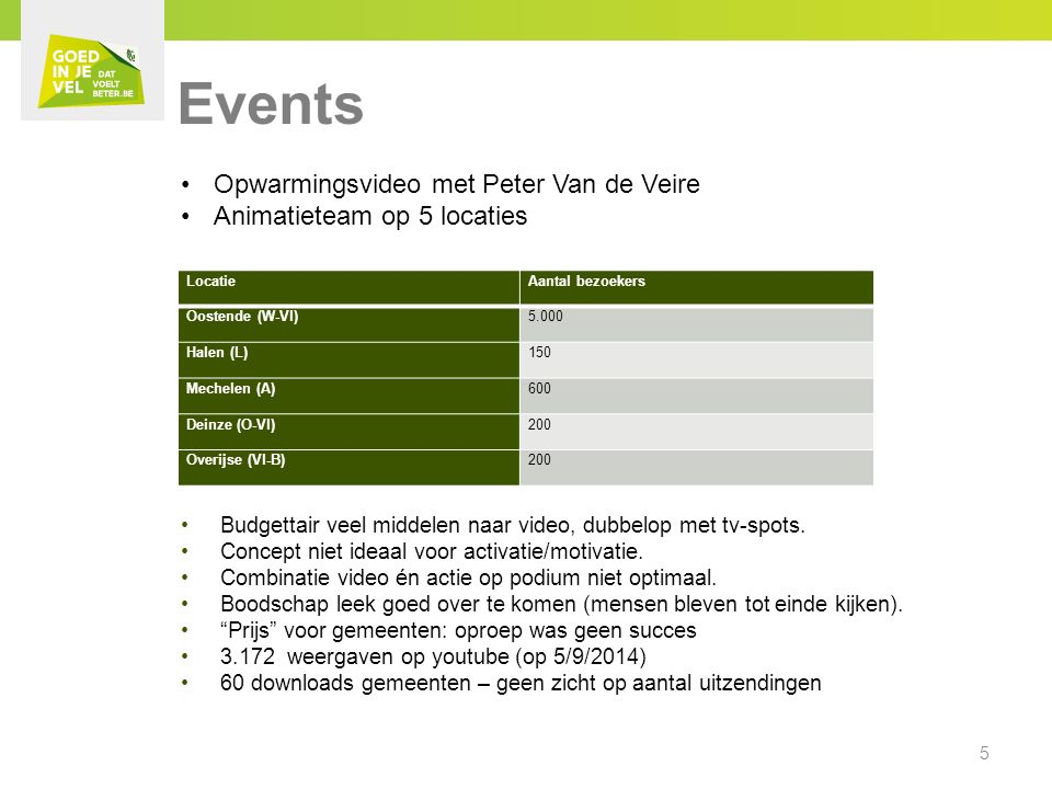 Events Budgettair veel middelen naar video, dubbelop met tv-spots.