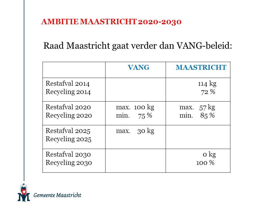 AMBITIE MAASTRICHT 2020-2030 Raad Maastricht gaat verder dan VANG-beleid: VANGMAASTRICHT Restafval 2014 Recycling 2014 114 kg 72 % Restafval 2020 Recycling 2020 max.