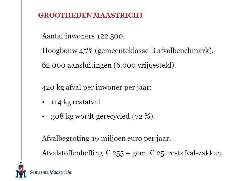 GROOTHEDEN MAASTRICHT Aantal inwoners 122.500. Hoogbouw 45% (gemeenteklasse B afvalbenchmark). 62.000 aansluitingen (6.000 vrijgesteld). 420 kg afval