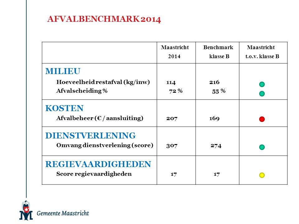 AFVALBENCHMARK 2014 Maastricht Benchmark Maastricht 2014 klasse B t.o.v. klasse B MILIEU Hoeveelheid restafval (kg/inw) 114 216 Afvalscheiding % 72 %