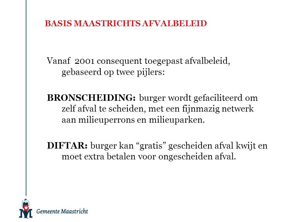BASIS MAASTRICHTS AFVALBELEID Vanaf 2001 consequent toegepast afvalbeleid, gebaseerd op twee pijlers: BRONSCHEIDING: burger wordt gefaciliteerd om zelf afval te scheiden, met een fijnmazig netwerk aan milieuperrons en milieuparken.