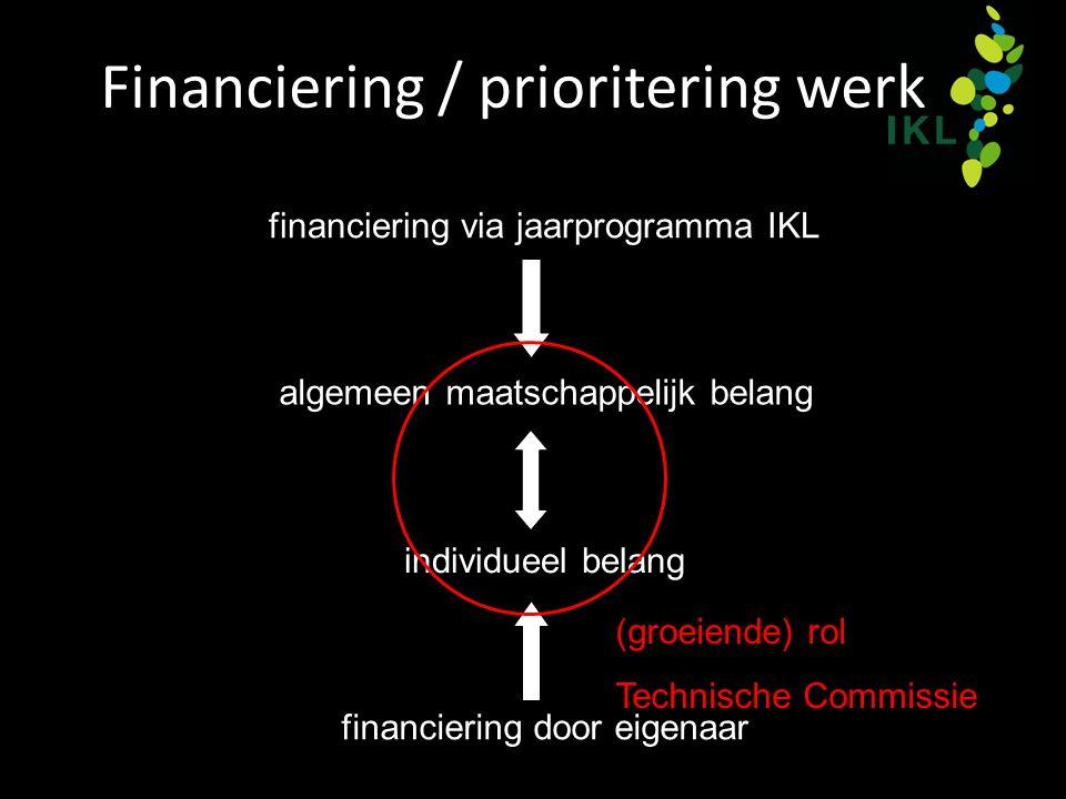 Financiering / prioritering werk financiering via jaarprogramma IKL algemeen maatschappelijk belang individueel belang financiering door eigenaar (groeiende) rol Technische Commissie