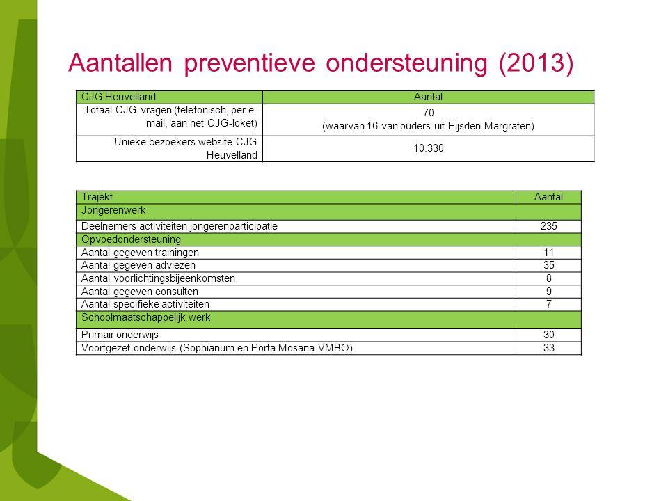 Aantallen preventieve ondersteuning (2013) CJG Heuvelland Aantal Totaal CJG-vragen (telefonisch, per e- mail, aan het CJG-loket) 70 (waarvan 16 van ou