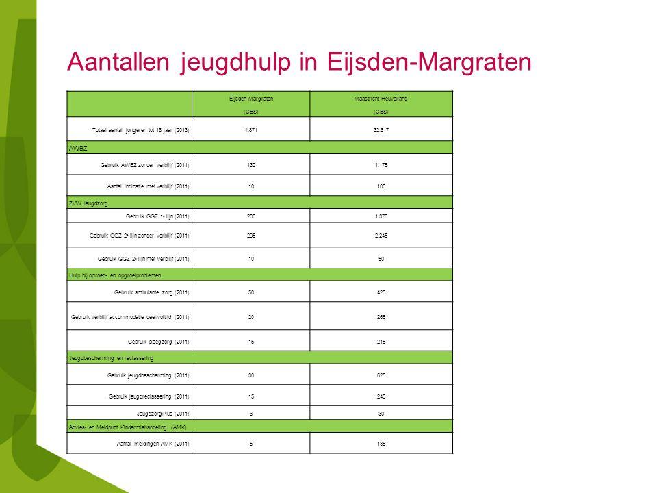 Aantallen jeugdhulp in Eijsden-Margraten Eijsden-Margraten (CBS) Maastricht-Heuvelland (CBS) Totaal aantal jongeren tot 18 jaar (2013)4.87132.617 AWBZ Gebruik AWBZ zonder verblijf (2011)1301.175 Aantal indicatie met verblijf (2011)10100 ZVW Jeugdzorg Gebruik GGZ 1 e lijn (2011)2001.370 Gebruik GGZ 2 e lijn zonder verblijf (2011)2952.245 Gebruik GGZ 2 e lijn met verblijf (2011)1050 Hulp bij opvoed- en opgroeiproblemen Gebruik ambulante zorg (2011)50425 Gebruik verblijf accommodatie deel/voltijd (2011)20265 Gebruik pleegzorg (2011)15215 Jeugdbescherming en reclassering Gebruik jeugdbescherming (2011)30625 Gebruik jeugdreclassering (2011)15245 JeugdzorgPlus (2011)830 Advies- en Meldpunt Kindermishandeling (AMK) Aantal meldingen AMK (2011)5135