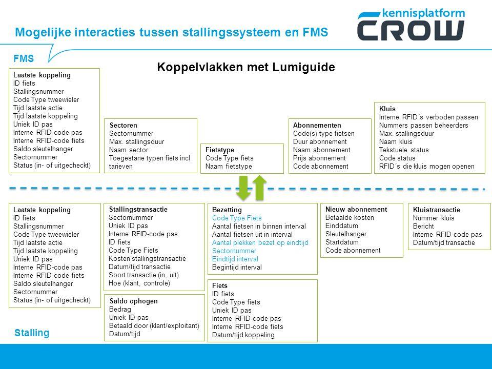 Koppelvlakken met Lumiguide FMS Mogelijke interacties tussen stallingssysteem en FMS Stallingstransactie Sectornummer Uniek ID pas Interne RFID-code p