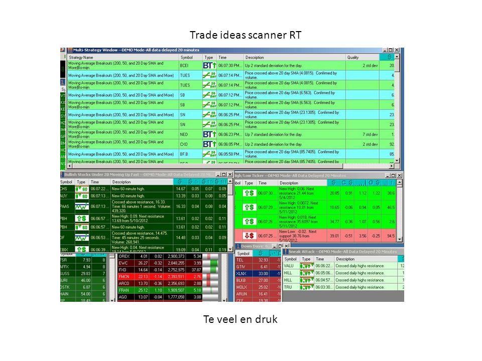 Trade ideas scanner RT Te veel en druk