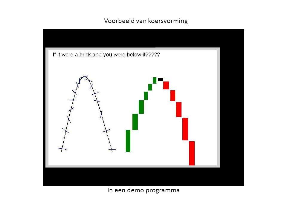 Voorbeeld van koersvorming In een demo programma