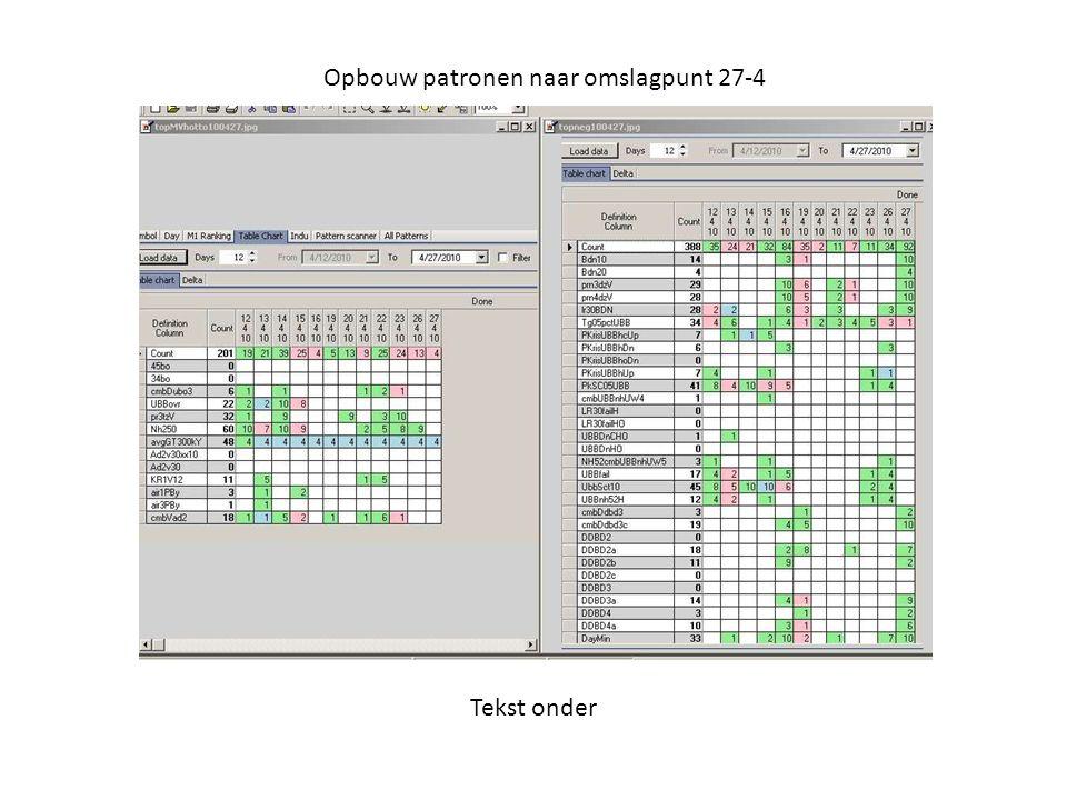 Opbouw patronen naar omslagpunt 27-4 Tekst onder