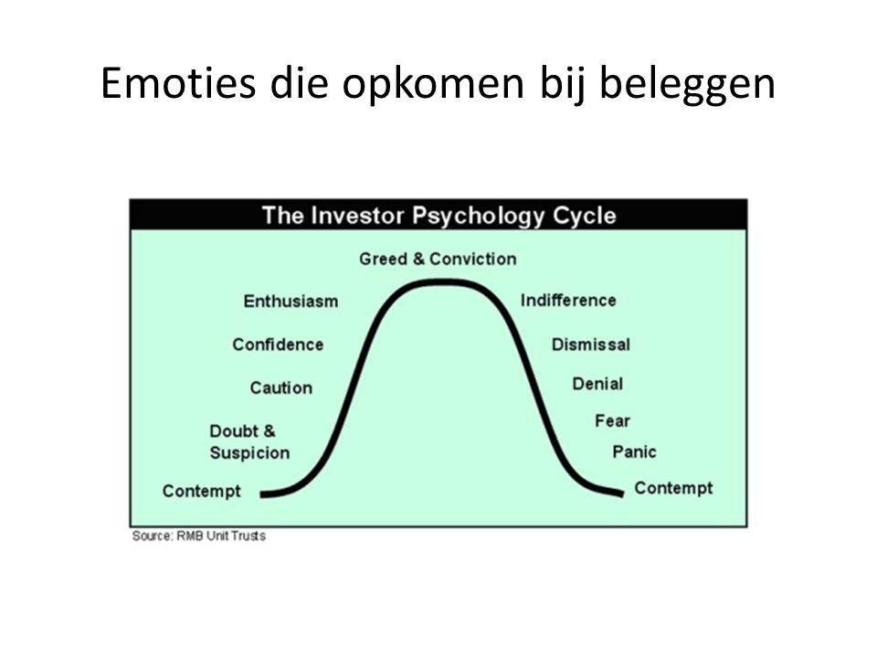 Emoties die opkomen bij beleggen