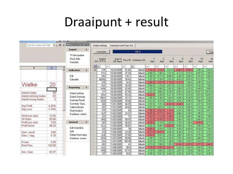 Draaipunt + result
