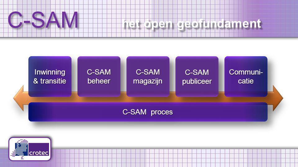 C-SAM het ópen geofundament C-SAM beheer C-SAM proces Inwinning & transitie Inwinning C-SAM magazijn C-SAMpubliceerC-SAMpubliceer Communi- catie