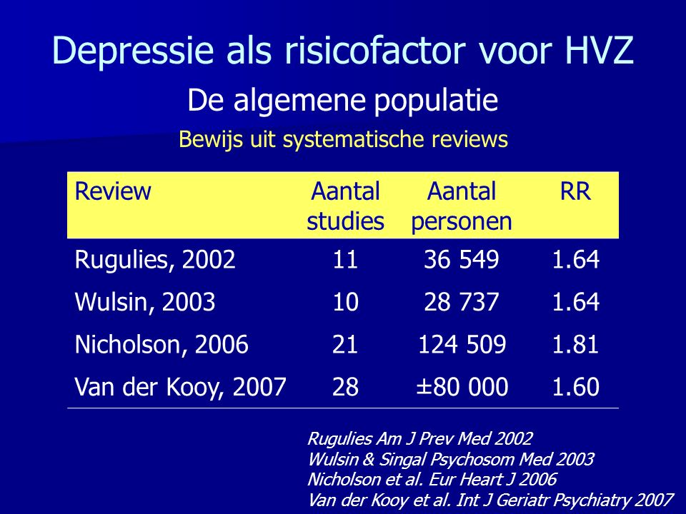Depressie als risicofactor voor HVZ De algemene populatie Bewijs uit systematische reviews ReviewAantal studies Aantal personen RR Rugulies, 20021136 5491.64 Wulsin, 20031028 7371.64 Nicholson, 200621124 5091.81 Van der Kooy, 200728±80 0001.60 Rugulies Am J Prev Med 2002 Wulsin & Singal Psychosom Med 2003 Nicholson et al.