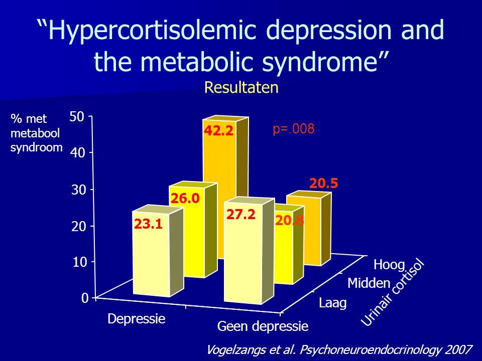 Depressie Geen depressie Laag Midden Hoog 42.2 20.5 26.0 20.8 23.1 27.2 0 10 20 30 40 50 % p=.008 Urinair cortisol % met metabool syndroom Hypercortisolemic depression and the metabolic syndrome Vogelzangs et al.