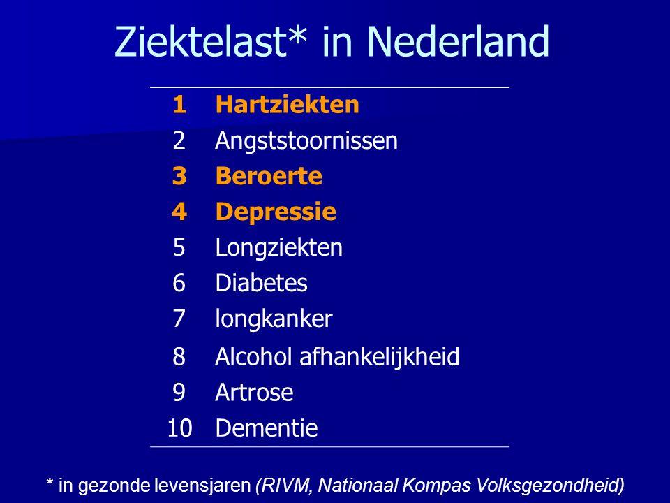 Ziektelast* in Nederland * in gezonde levensjaren (RIVM, Nationaal Kompas Volksgezondheid) 1Hartziekten 2Angststoornissen 3Beroerte 4Depressie 5Longziekten 6Diabetes 7longkanker 8Alcohol afhankelijkheid 9Artrose 10Dementie