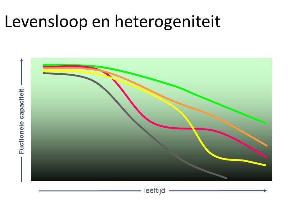 heterogeneity in frailty trajectories leeftijd Fuctionele capaciteit Levensloop en heterogeniteit