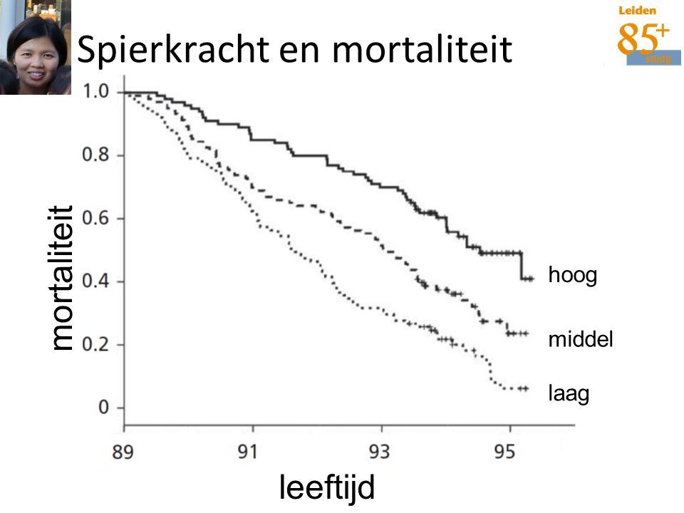 21-12-2006 IOP-224 Ling et al. CMAJ 2009 85 years89 years mortaliteit laag middel hoog Spierkracht en mortaliteit leeftijd