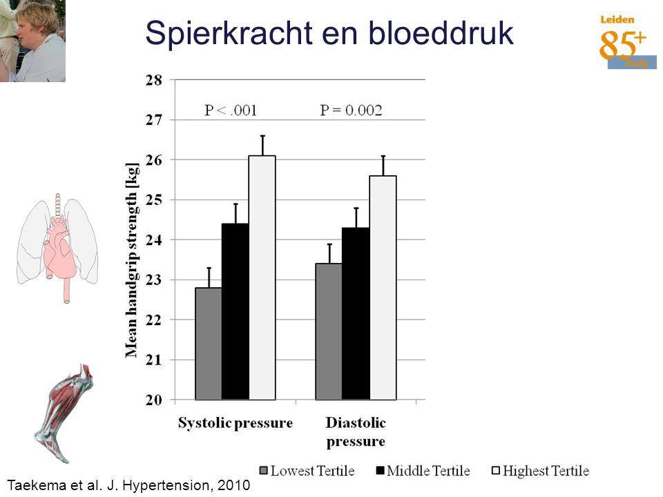 28 Spierkracht en bloeddruk Taekema et al. J. Hypertension, 2010