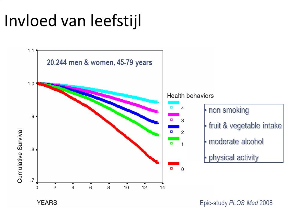 impact of health behaviors Epic-study PLOS Med 2008 non smoking non smoking fruit & vegetable intake fruit & vegetable intake moderate alcohol moderate alcohol physical activity physical activity 20.244 men & women, 45-79 years Invloed van leefstijl