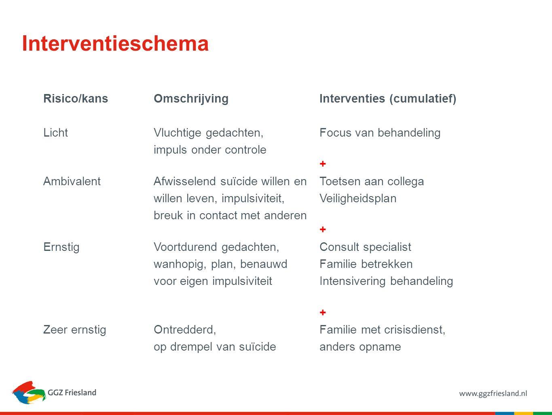 Interventieschema Risico/kansOmschrijvingInterventies (cumulatief) Licht Vluchtige gedachten,Focus van behandeling impuls onder controle + AmbivalentA