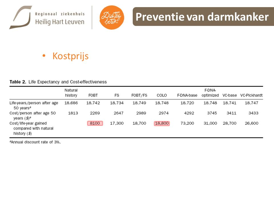 Preventie van darmkanker Kostprijs