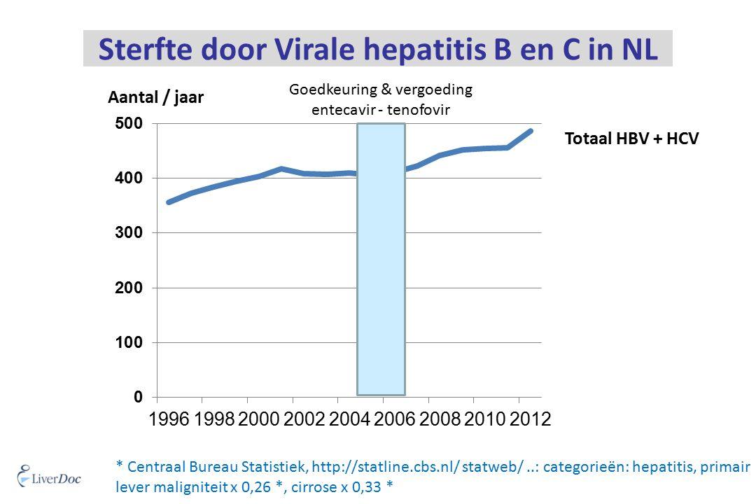 * Centraal Bureau Statistiek, http://statline.cbs.nl/ statweb/..: categorieën: hepatitis, primair lever maligniteit x 0,26 *, cirrose x 0,33 * Sterfte door Virale hepatitis B en C in NL Aantal / jaar Totaal HBV + HCV Goedkeuring & vergoeding entecavir - tenofovir
