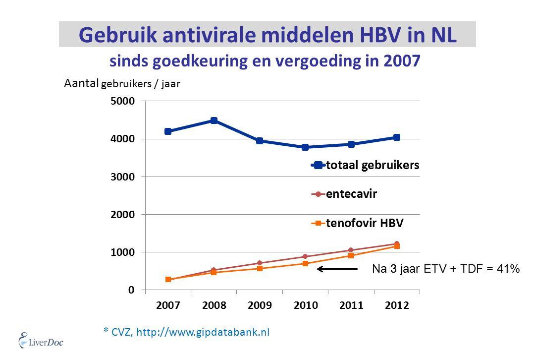 * CVZ, http://www.gipdatabank.nl Aantal gebruikers / jaar Gebruik antivirale middelen HBV in NL sinds goedkeuring en vergoeding in 2007 Na 3 jaar ETV + TDF = 41%