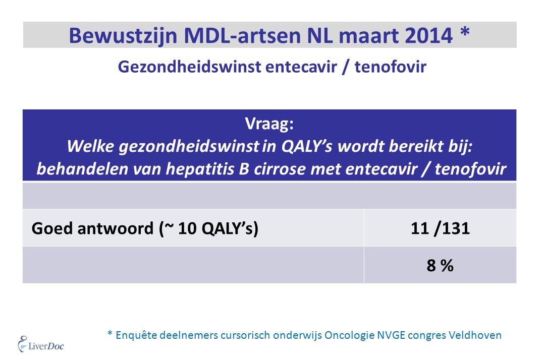 Vraag: Welke gezondheidswinst in QALY's wordt bereikt bij: behandelen van hepatitis B cirrose met entecavir / tenofovir Goed antwoord (~ 10 QALY's)11 /131 8 % * Enquête deelnemers cursorisch onderwijs Oncologie NVGE congres Veldhoven Bewustzijn MDL-artsen NL maart 2014 * Gezondheidswinst entecavir / tenofovir