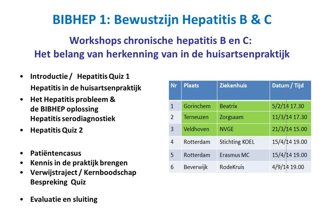 Workshops chronische hepatitis B en C: Het belang van herkenning van in de huisartsenpraktijk BIBHEP 1: Bewustzijn Hepatitis B & C