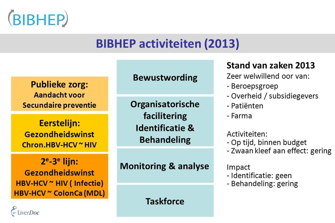 BIBHEP activiteiten (2013) Bewustwording Publieke zorg: Aandacht voor Secundaire preventie Eerstelijn: Gezondheidswinst Chron.HBV-HCV ~ HIV 2 e -3 e lijn: Gezondheidswinst HBV-HCV ~ HIV ( Infectie) HBV-HCV ~ ColonCa (MDL) Taskforce Organisatorische facilitering Identificatie & Behandeling Monitoring & analyse Stand van zaken 2013 Zeer welwillend oor van: - Beroepsgroep - Overheid / subsidiegevers - Patiënten - Farma Activiteiten: - Op tijd, binnen budget - Zwaan kleef aan effect: gering Impact - Identificatie: geen - Behandeling: gering